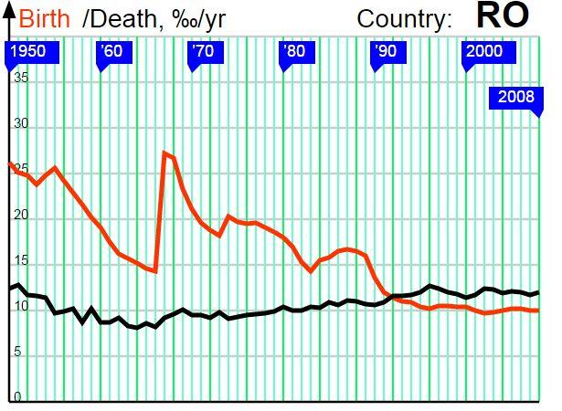 Birth rate vs. death rate in Romania
